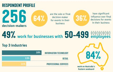 Research: Domestic Corporate Decision Makers on restarting Business Events In Australia